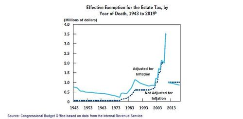 CBO Effective Exemption