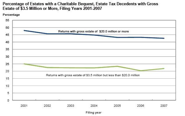 IRS report, Figure E