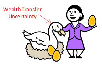 The golden goose of wealth transfer uncertainty
